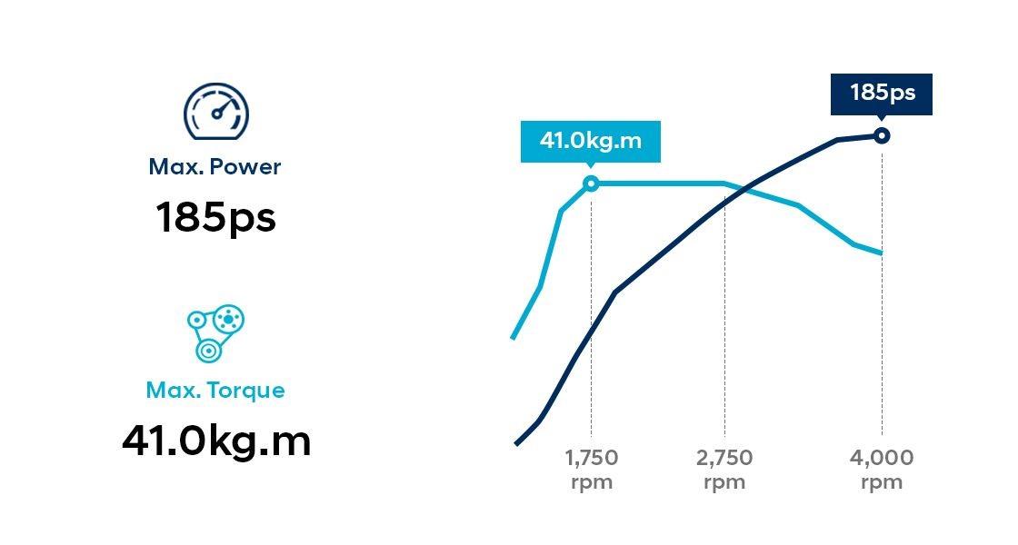 Na grafičkom prikazu su performanse Hyundai Tucson 2.0 dizel motora